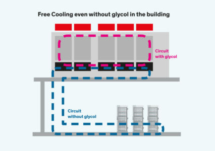 Non-Glycol version (only available with Free Cooling)